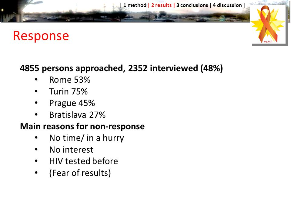 Response 4855 persons approached, 2352 interviewed (48%) Rome 53% Turin 75% Prague 45% Bratislava 27% Main reasons for non-response No time/ in a hurry No interest HIV tested before (Fear of results) | 1 method | 2 results | 3 conclusions | 4 discussion |