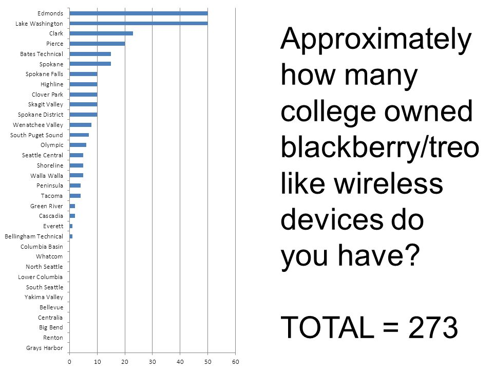 Approximately how many college owned laptop/tablet devices do you have with wireless capability.
