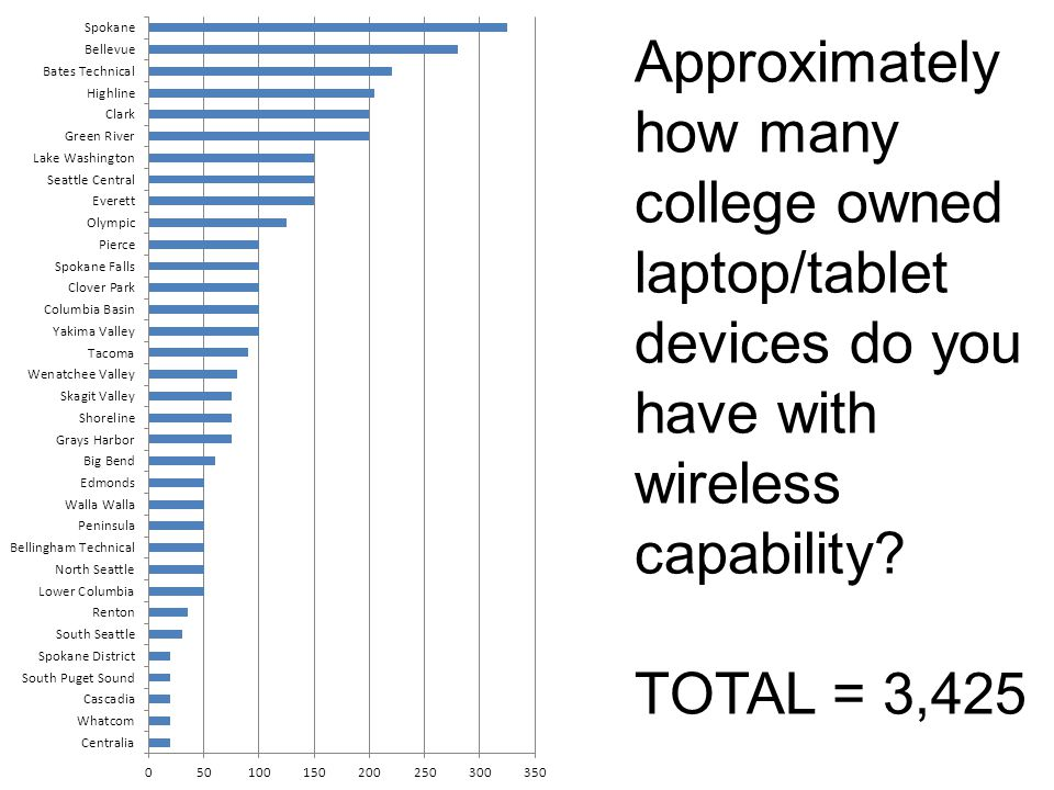 What percentage of your total wireless infrastructure is greater than 11mb? MEDIAN = 100%