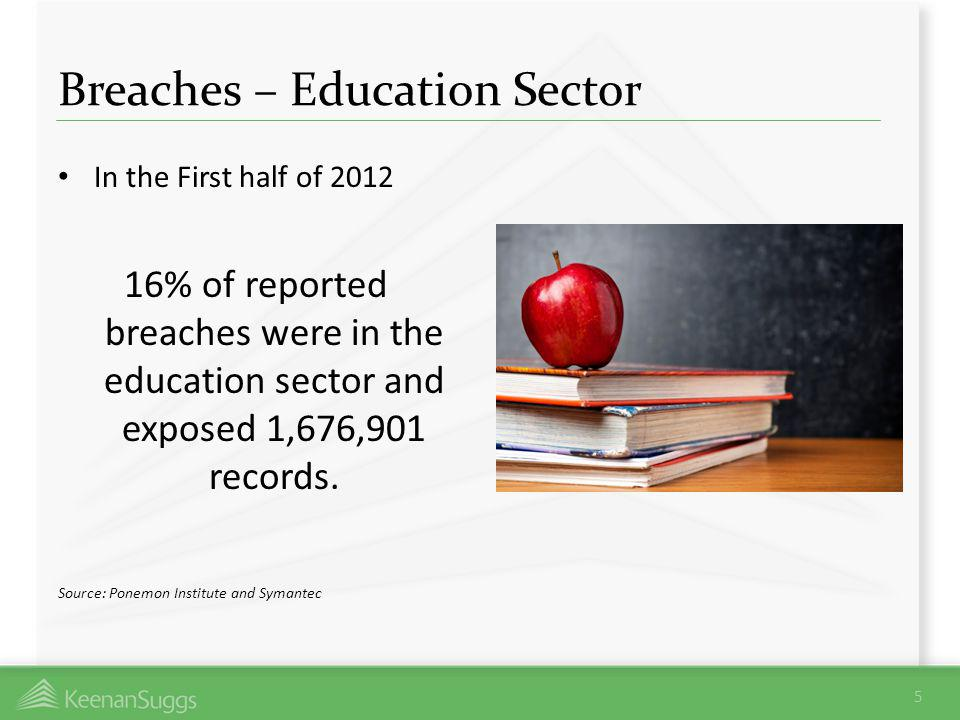 Breaches – Education Sector 5 In the First half of 2012 16% of reported breaches were in the education sector and exposed 1,676,901 records. Source: P