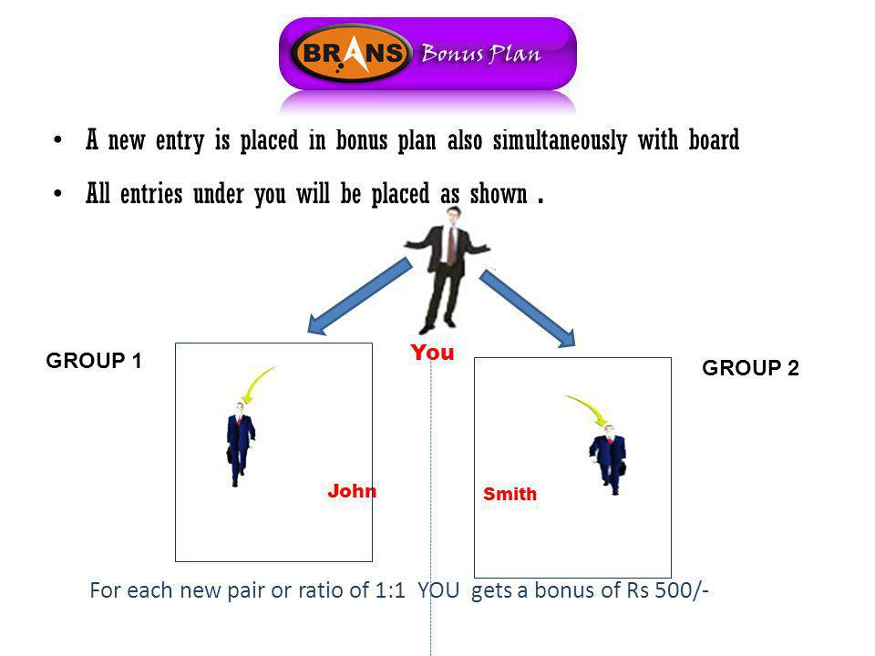 A new entry is placed in bonus plan also simultaneously with board All entries under you will be placed as shown. For each new pair or ratio of 1:1 YO