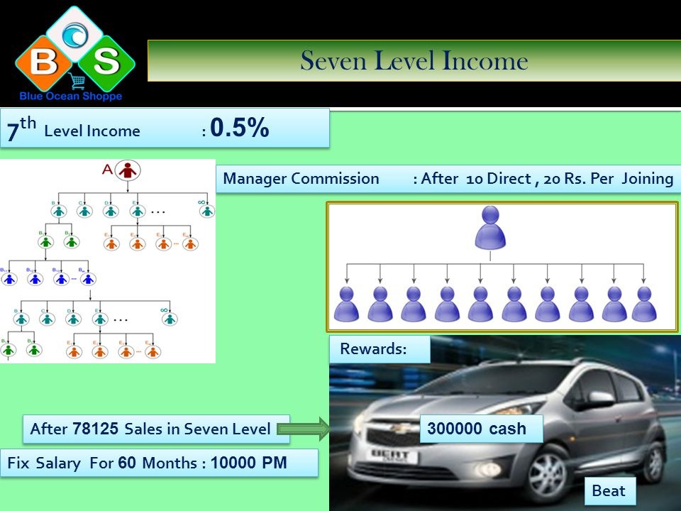 Six Level Income 6 th Level Income : 1% Manager Commission : After 10 Direct, 20 Rs. Per Joining Maruti Alto 800 After 15625 Sales in Six Level Reward