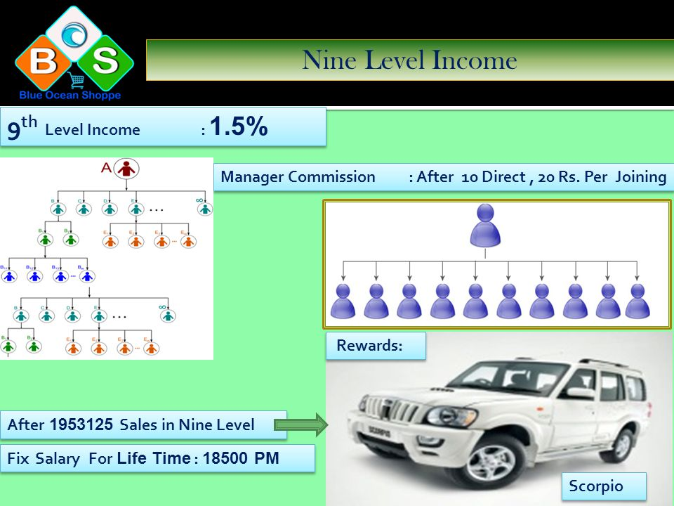 Eight Level Income 8 th Level Income : 0.5% Manager Commission : After 10 Direct, 20 Rs. Per Joining Swift After 390625 Sales in Eight Level Rewards: