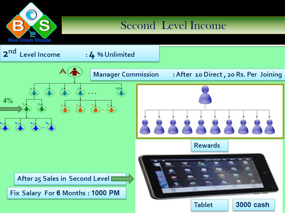 First Level Income 1 st Level Income : 10% Unlimited Manager Commission : After 10 Direct, 20 Rs. Per Joining Fix Salary For 3 Months : 500 PM 10 % di