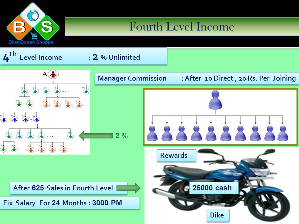 Third Level Income 3 rd Level Income : 3 % Unlimited Manager Commission : After 10 Direct, 20 Rs.