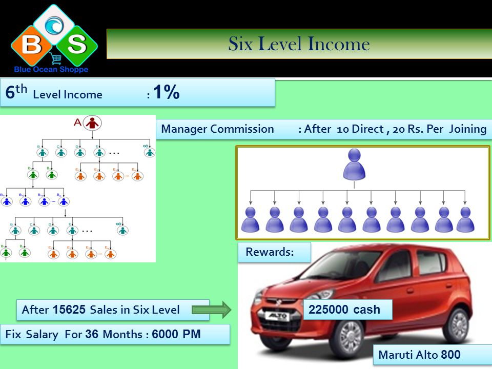 Fifth Level Income 5 th Level Income : 1 % Unlimited Manager Commission : After 10 Direct, 20 Rs. Per Joining 1 % Rewards: Malaysia Tour After 3125 Sa