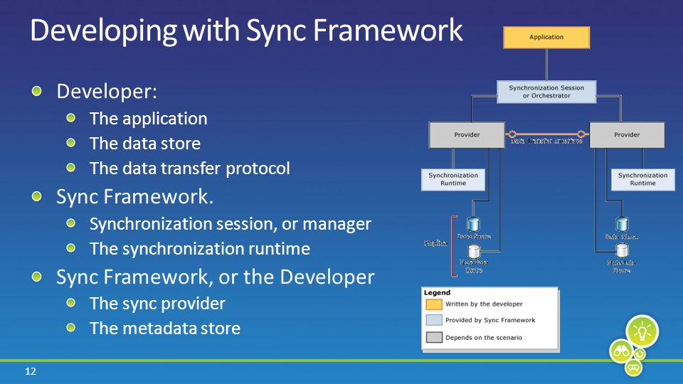 12 Developing with Sync Framework Developer: The application The data store The data transfer protocol Sync Framework.