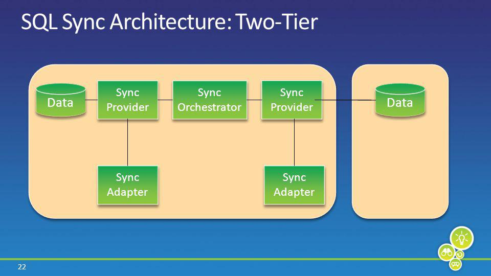 22 SQL Sync Architecture: Two-Tier Sync Provider Sync Adapter Sync Orchestrator Sync Provider Sync Adapter Data