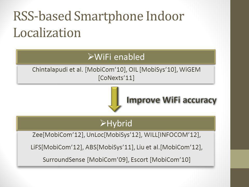 RSS-based Smartphone Indoor Localization WiFi enabled Chintalapudi et al. [MobiCom10], OIL [MobiSys10], WiGEM [CoNexts11] Hybrid Zee[MobiCom12], UnLoc