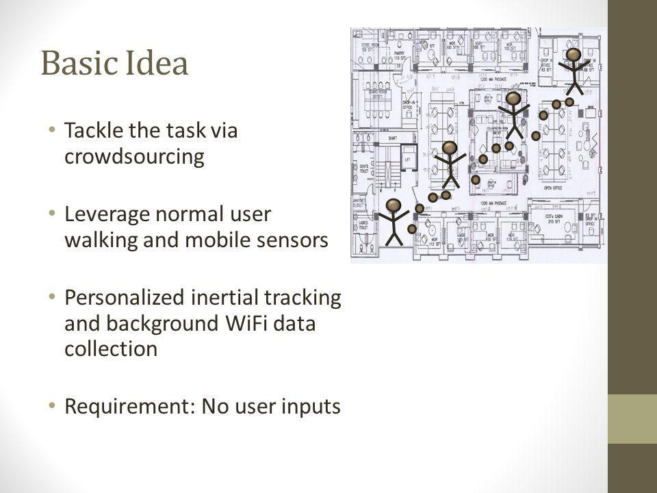 Basic Idea Tackle the task via crowdsourcing Leverage normal user walking and mobile sensors Personalized inertial tracking and background WiFi data c