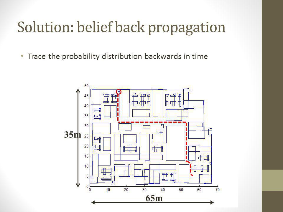 Solution: belief back propagation Trace the probability distribution backwards in time 65m 35m
