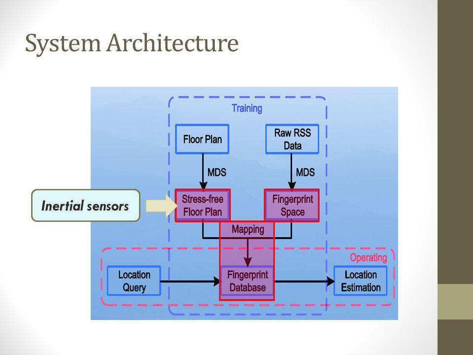 Inertial sensors System Architecture