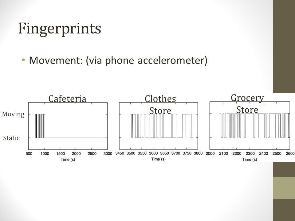Fingerprints Movement: (via phone accelerometer) CafeteriaClothes Store Grocery Store Static Moving