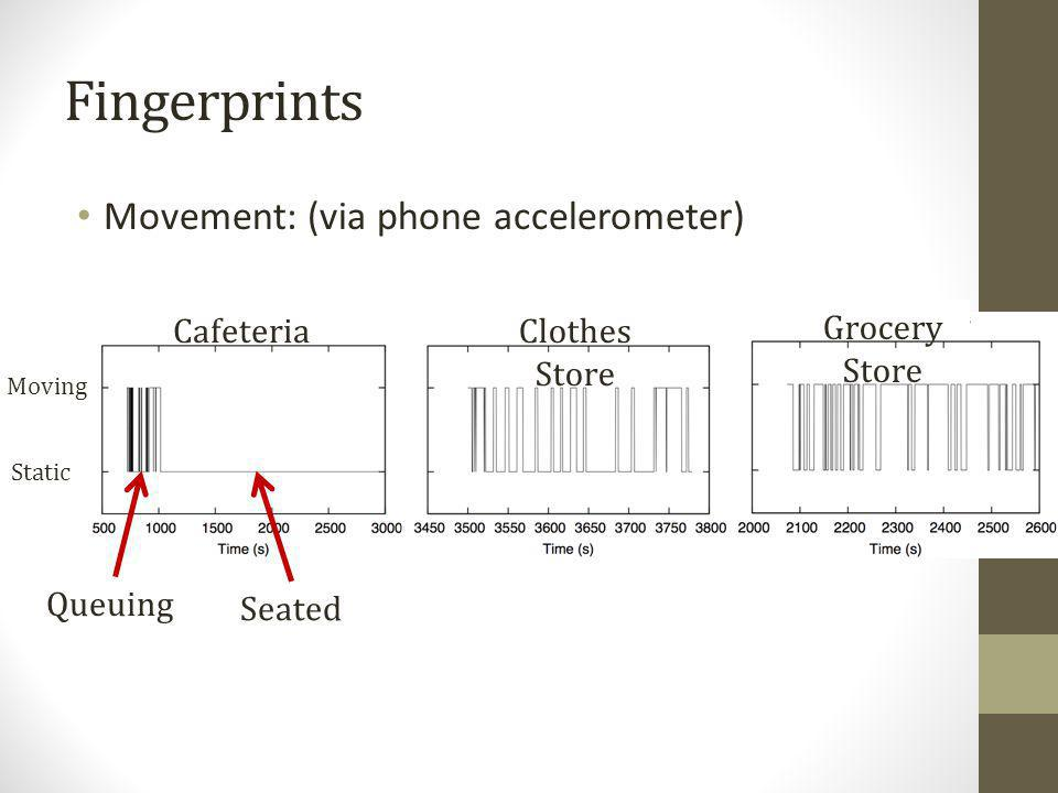 Fingerprints CafeteriaClothes Store Grocery Store Static Queuing Seated Moving Movement: (via phone accelerometer)