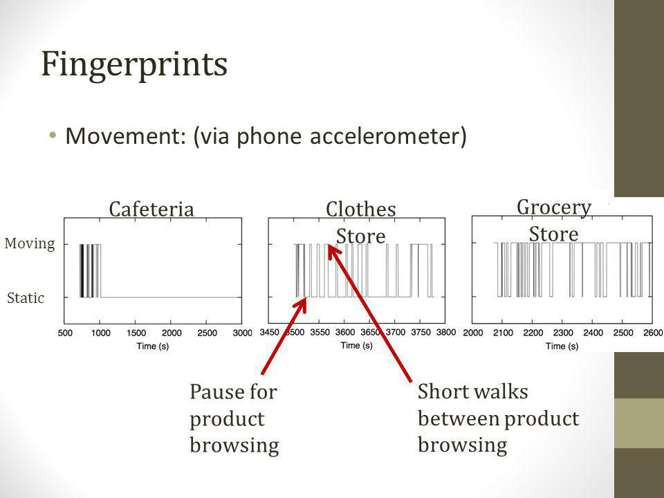 Fingerprints CafeteriaClothes Store Grocery Store Static Pause for product browsing Short walks between product browsing Moving Movement: (via phone a
