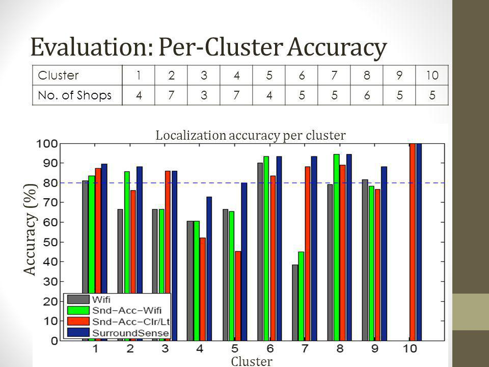 Evaluation: Per-Cluster Accuracy Cluster No. of Shops 12345678910 4737455655 Accuracy (%) Cluster Localization accuracy per cluster