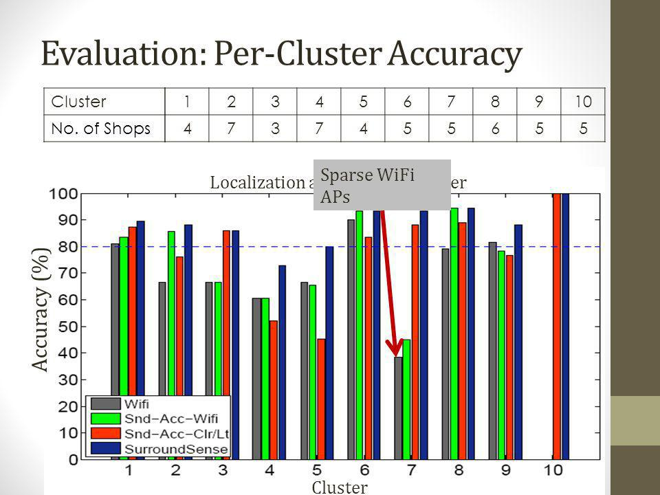 Evaluation: Per-Cluster Accuracy Cluster No. of Shops 12345678910 4737455655 Accuracy (%) Cluster Localization accuracy per cluster Sparse WiFi APs