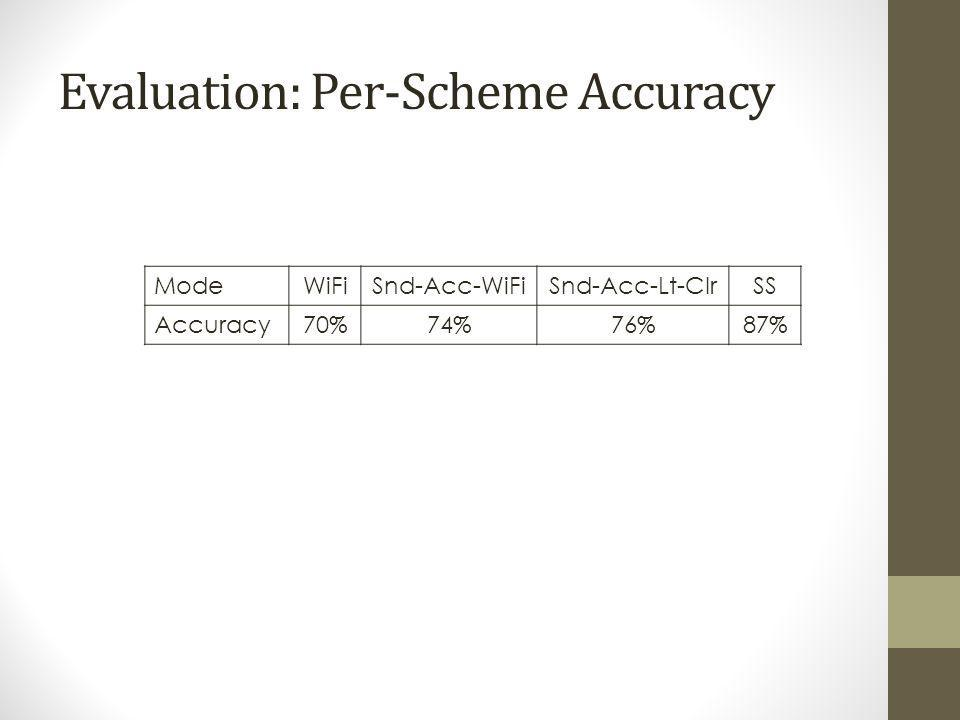 Evaluation: Per-Scheme Accuracy ModeWiFiSnd-Acc-WiFiSnd-Acc-Lt-ClrSS Accuracy70%74%76%87%