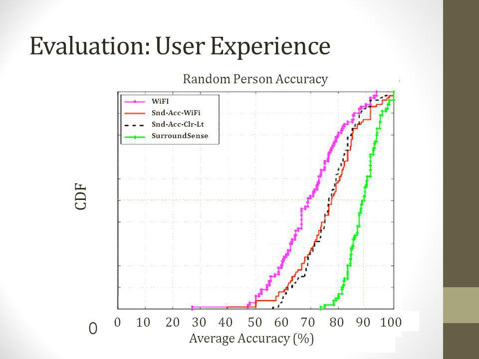 Evaluation: User Experience Random Person Accuracy Average Accuracy (%) 0 10 20 30 40 50 60 70 80 90 100 1 0.9 0.8 0.7 0.6 0.5 CDF 0.4 0.3 0.2 0.1 0 W