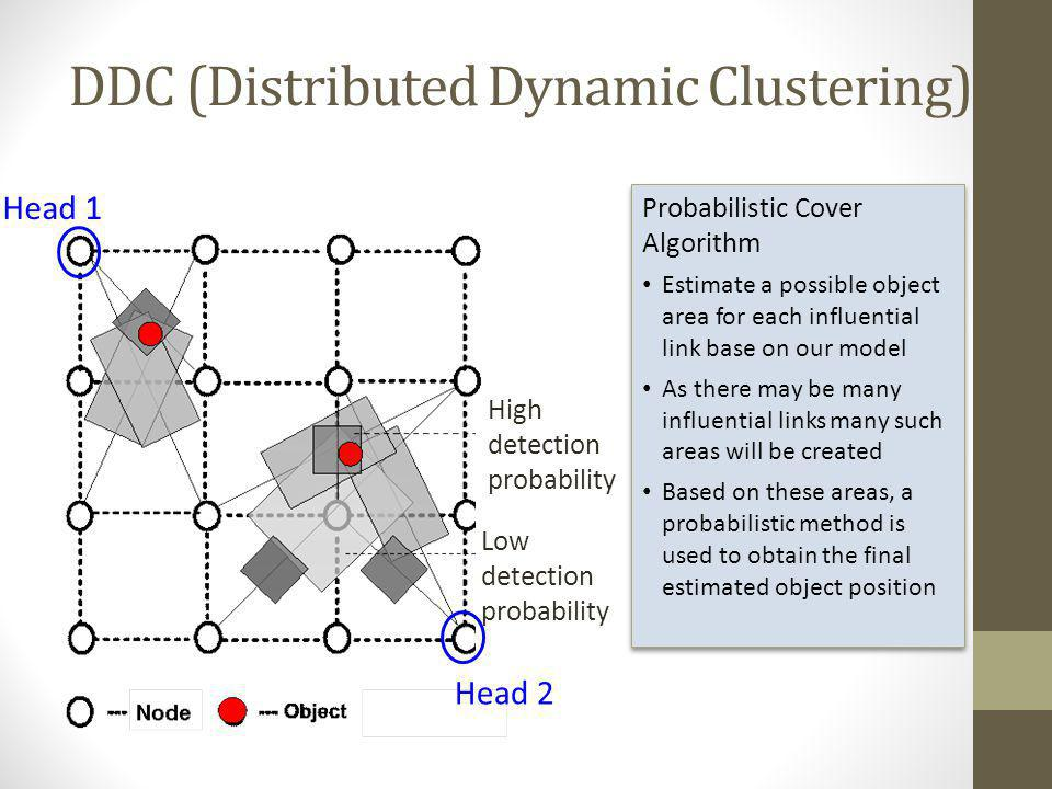 DDC (Distributed Dynamic Clustering) High detection probability Low detection probability Head 2 Head 1 Probabilistic Cover Algorithm Estimate a possi