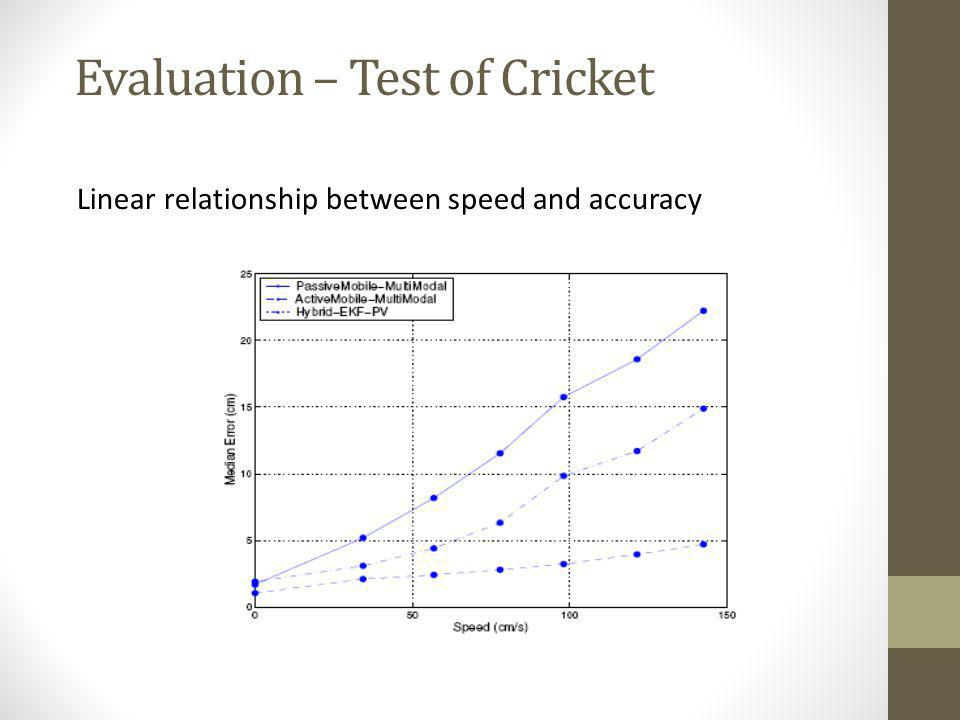 Linear relationship between speed and accuracy Evaluation – Test of Cricket
