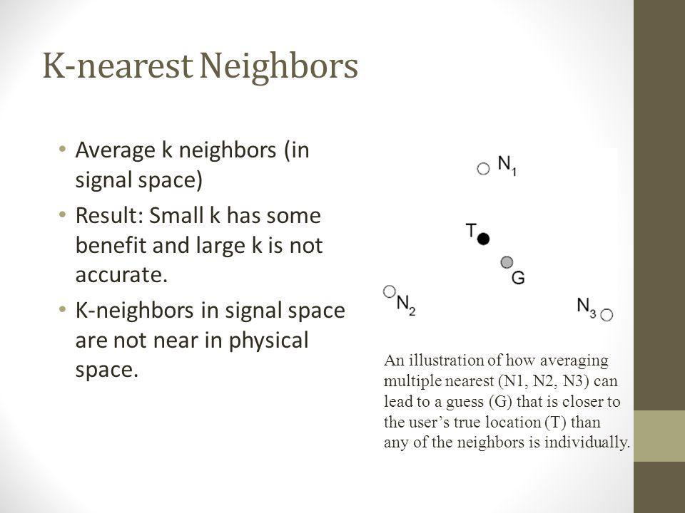 K-nearest Neighbors Average k neighbors (in signal space) Result: Small k has some benefit and large k is not accurate. K-neighbors in signal space ar