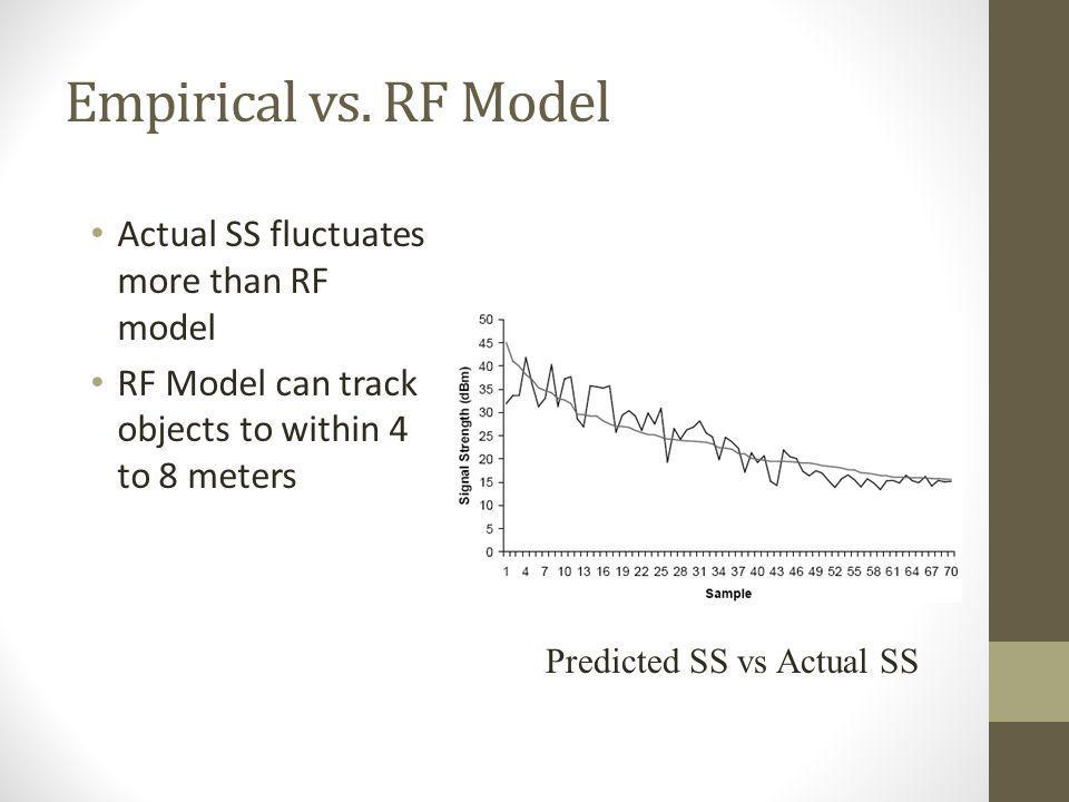 Empirical vs. RF Model Actual SS fluctuates more than RF model RF Model can track objects to within 4 to 8 meters Predicted SS vs Actual SS