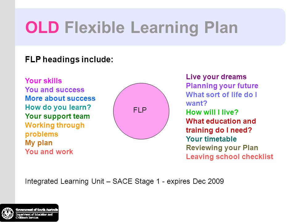 FLP FLP headings include: Your skills You and success More about success How do you learn? Your support team Working through problems My plan You and