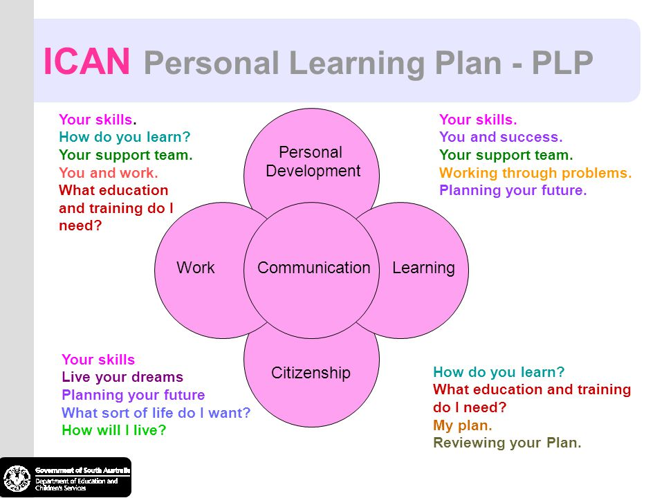 CommunicationLearning How do you learn? What education and training do I need? My plan. Reviewing your Plan. Personal Development Citizenship Work You