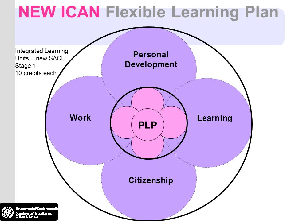 Personal Development PLP Citizenship Learning Work Integrated Learning Units – new SACE Stage 1 10 credits each NEW ICAN Flexible Learning Plan