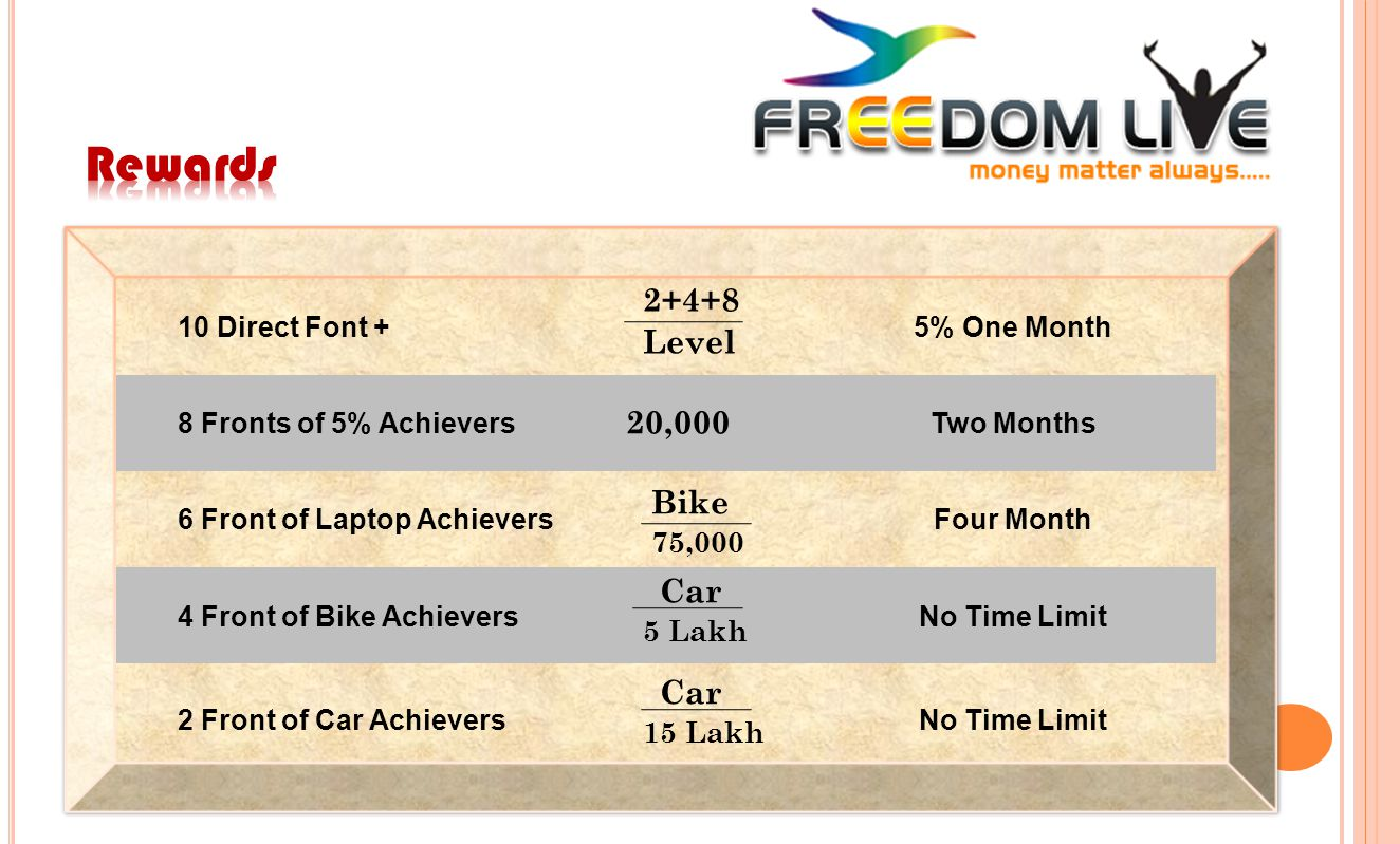 10 Direct Font +5% One Month 8 Fronts of 5% AchieversTwo Months 6 Front of Laptop AchieversFour Month 4 Front of Bike AchieversNo Time Limit 2 Front o