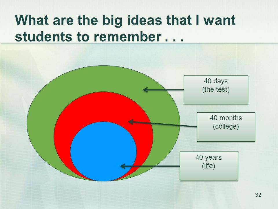 What are the big ideas that I want students to remember...