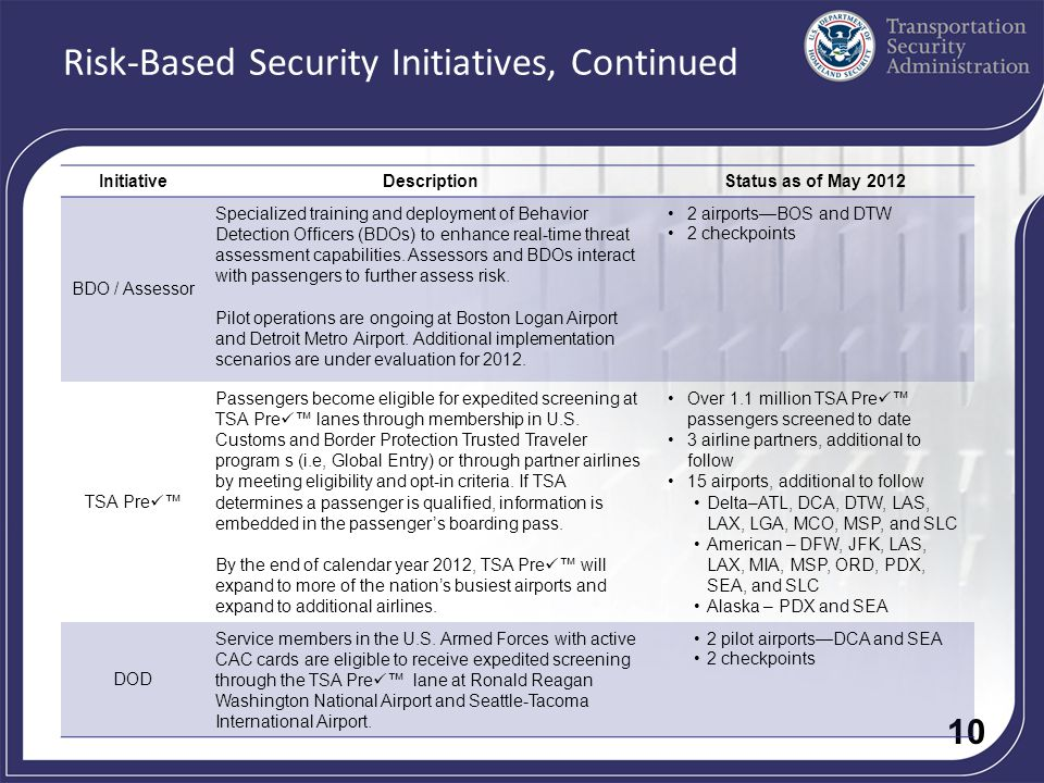 10 Risk-Based Security Initiatives, Continued InitiativeDescriptionStatus as of May 2012 BDO / Assessor Specialized training and deployment of Behavior Detection Officers (BDOs) to enhance real-time threat assessment capabilities.