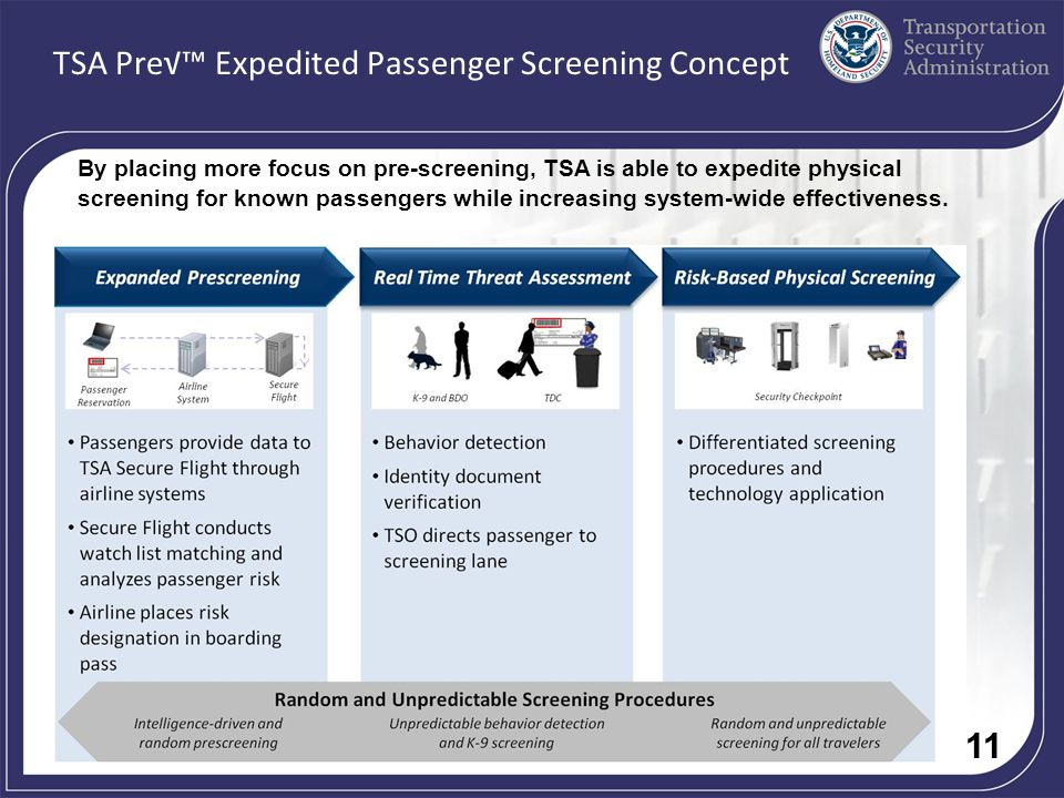 11 TSA Pre Expedited Passenger Screening Concept By placing more focus on pre-screening, TSA is able to expedite physical screening for known passengers while increasing system-wide effectiveness.