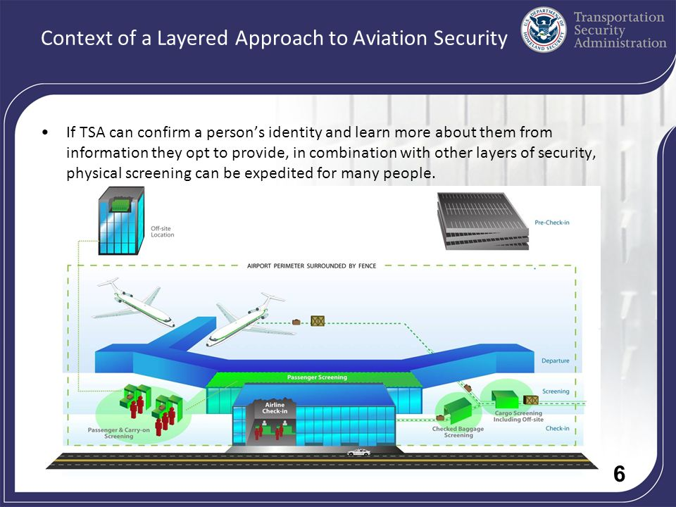 6 Context of a Layered Approach to Aviation Security If TSA can confirm a persons identity and learn more about them from information they opt to provide, in combination with other layers of security, physical screening can be expedited for many people.
