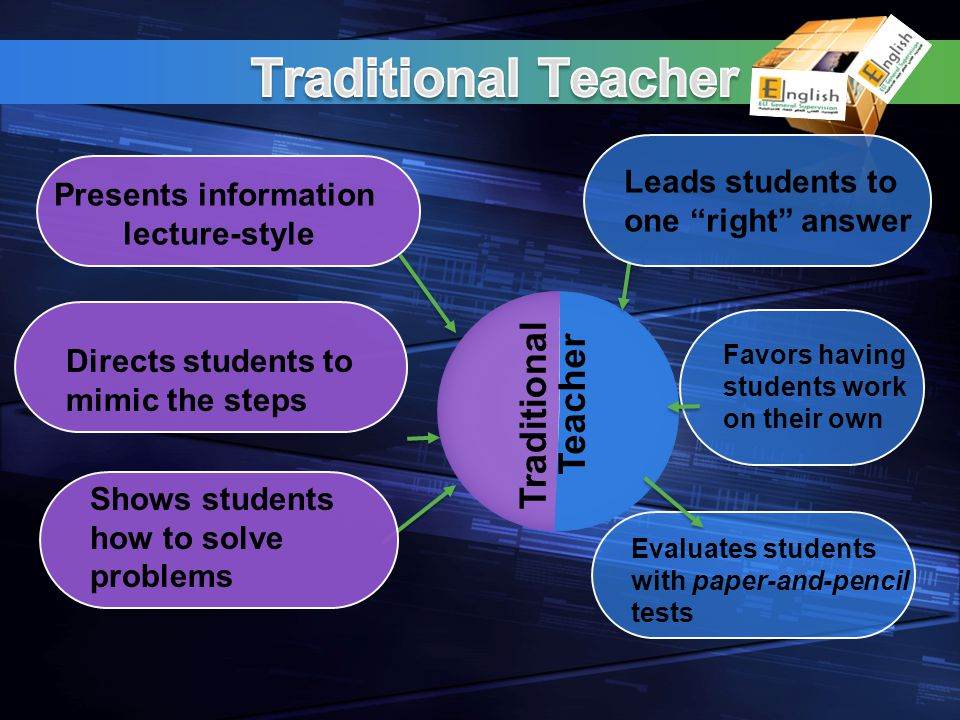 Traditional Teacher Presents information lecture-style Leads students to one right answer Directs students to mimic the steps Shows students how to so