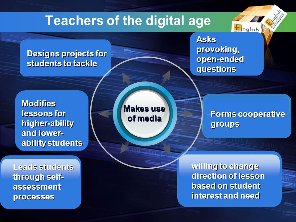 Designs projects for students to tackle Designs projects for students to tackle Asks provoking, open-ended questions Asks provoking, open-ended questions Leads students through self- assessment processes Leads students through self- assessment processes willing to change direction of lesson based on student interest and need Modifies lessons for higher-ability and lower- ability students Modifies lessons for higher-ability and lower- ability students Forms cooperative groups Teachers of the digital age Makes use of media Makes use of media