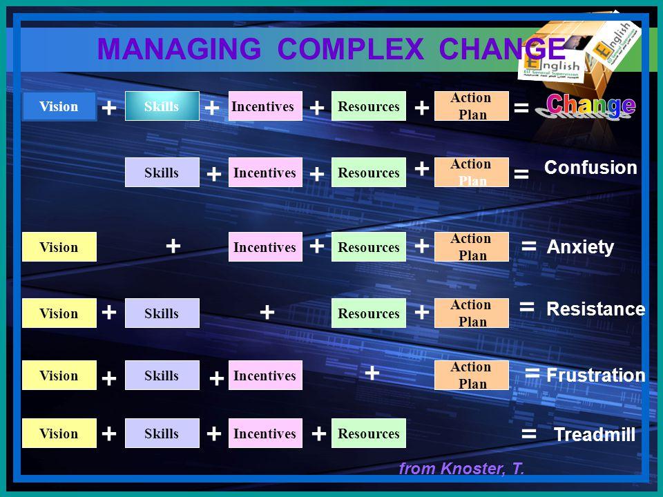 VisionSkillsIncentives Treadmill SkillsIncentives Resources Action Frustration Vision MANAGING COMPLEX CHANGE SkillsResources Action Plan VisionIncent