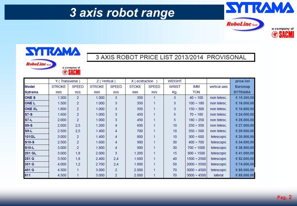 Pag. 3 CHOOSE THE ROBOT