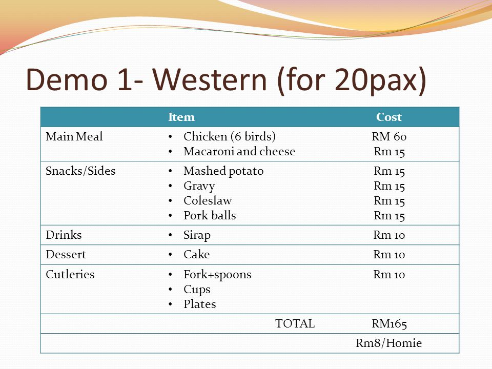 Demo 1- Western (for 20pax) ItemCost Main Meal Chicken (6 birds) Macaroni and cheese RM 60 Rm 15 Snacks/Sides Mashed potato Gravy Coleslaw Pork balls