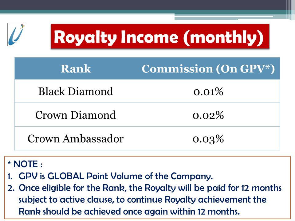 RankCommission (On GPV*) Black Diamond0.01% Crown Diamond0.02% Crown Ambassador0.03% * NOTE : 1.GPV is GLOBAL Point Volume of the Company.