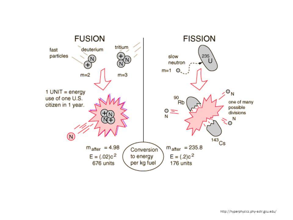 http://hyperphysics.phy-astr.gsu.edu/