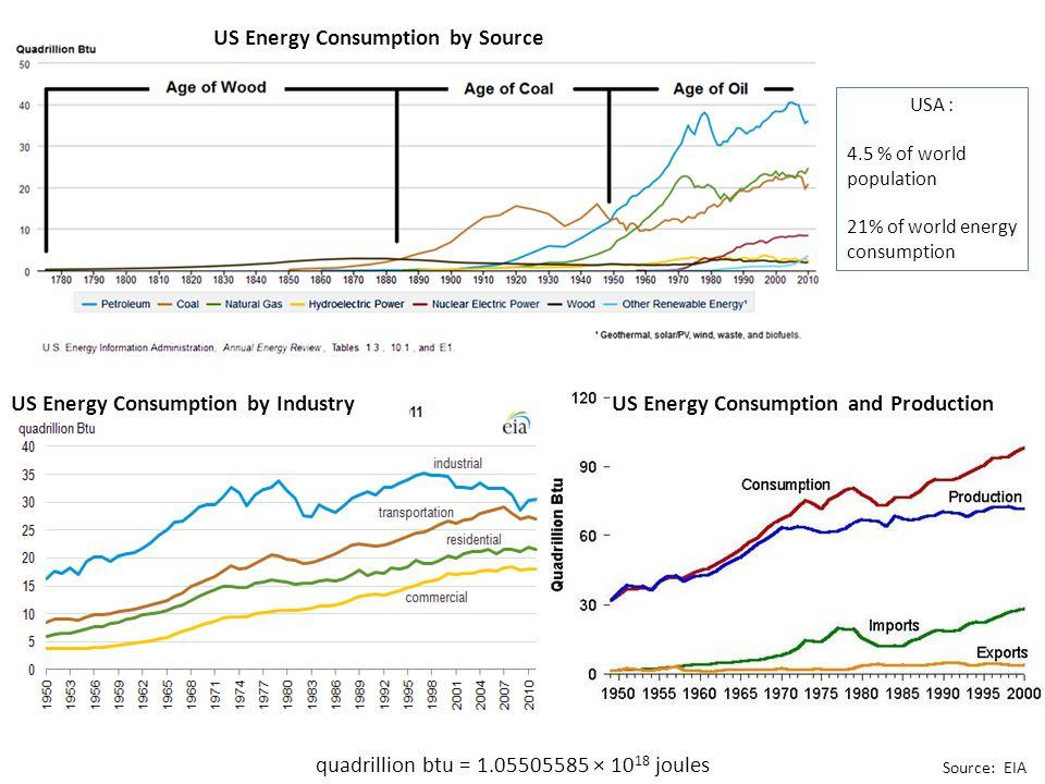 quadrillion btu = 1.05505585 × 10 18 joules US Energy Consumption by Source US Energy Consumption and Production Source: EIA US Energy Consumption by