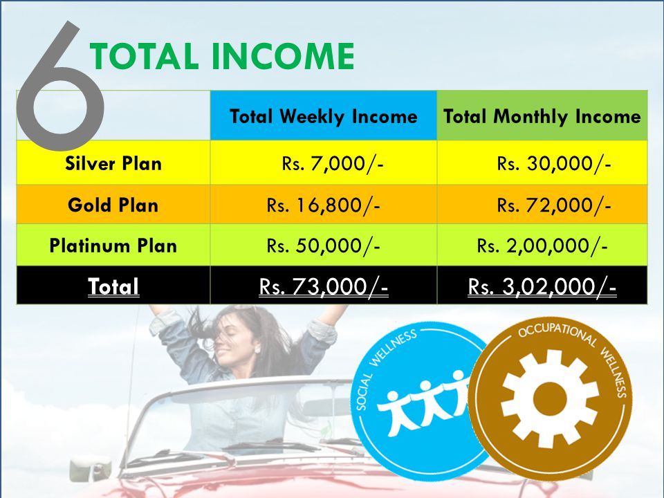 Total Weekly IncomeTotal Monthly Income Silver Plan Rs. 7,000/- Rs. 30,000/- Gold PlanRs. 16,800/- Rs. 72,000/- Platinum PlanRs. 50,000/-Rs. 2,00,000/