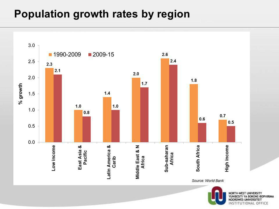 Population growth rates by region