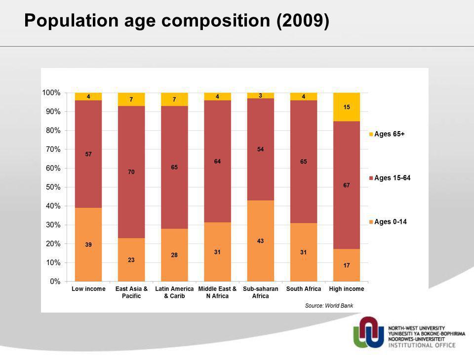 Population age composition (2009)