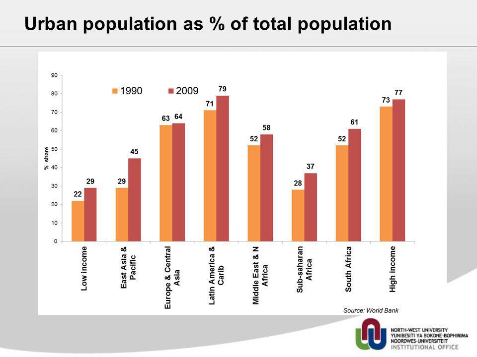 Urban population as % of total population