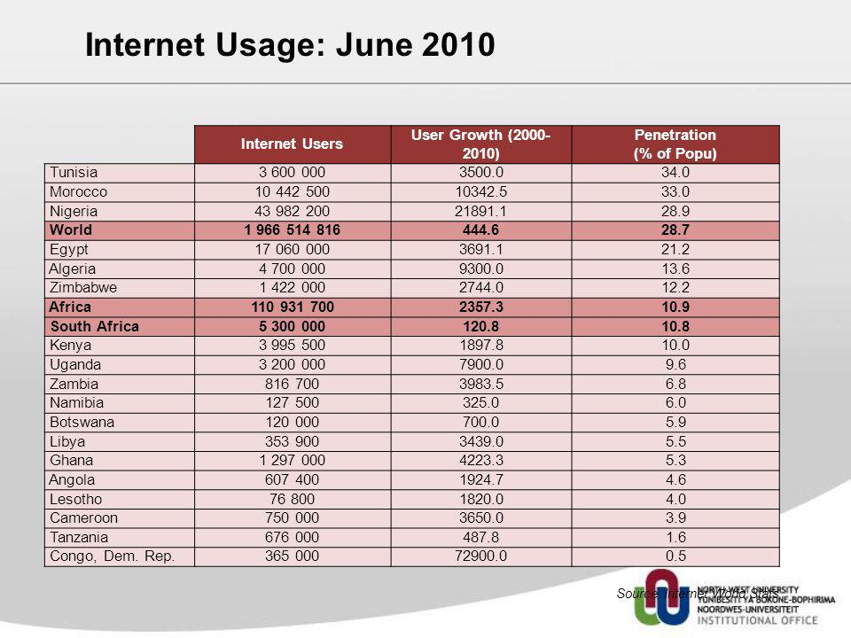 Internet Users User Growth (2000- 2010) Penetration (% of Popu) Tunisia3 600 0003500.034.0 Morocco10 442 50010342.533.0 Nigeria43 982 20021891.128.9 W