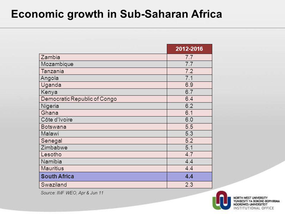 2012-2016 Zambia7.7 Mozambique7.7 Tanzania7.2 Angola7.1 Uganda6.9 Kenya6.7 Democratic Republic of Congo6.4 Nigeria6.2 Ghana6.1 Côte d'Ivoire6.0 Botswa