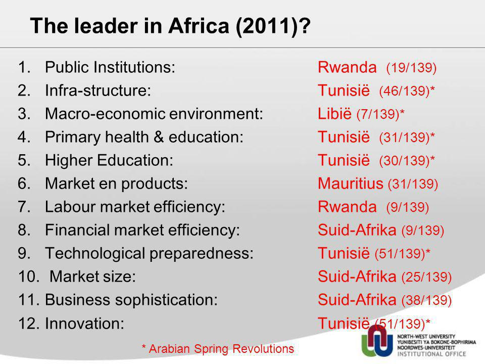The leader in Africa (2011)? 1.Public Institutions: Rwanda (19/139) 2.Infra-structure: Tunisië (46/139)* 3.Macro-economic environment: Libië (7/139)*